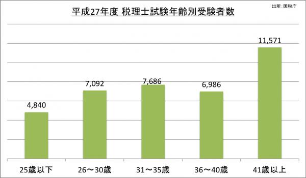 税理士試験年齢別受験者数_27