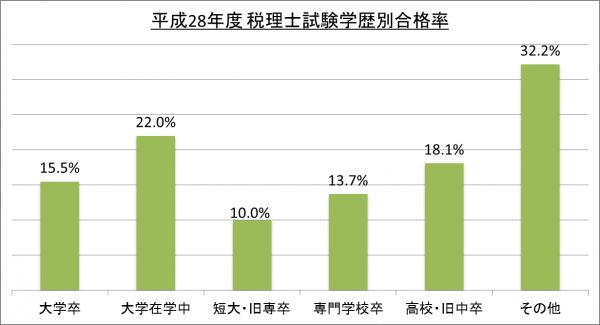 平成28年度税理士試験学歴別合格率_28