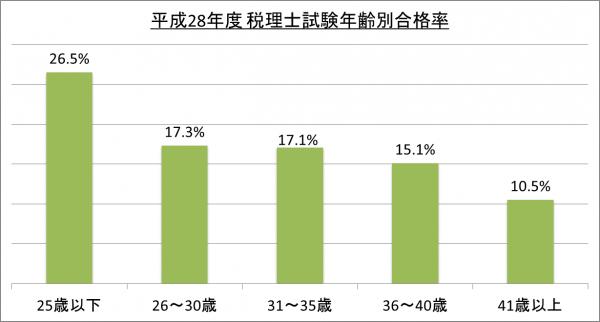 平成28年度税理士試験年齢別合格率_28